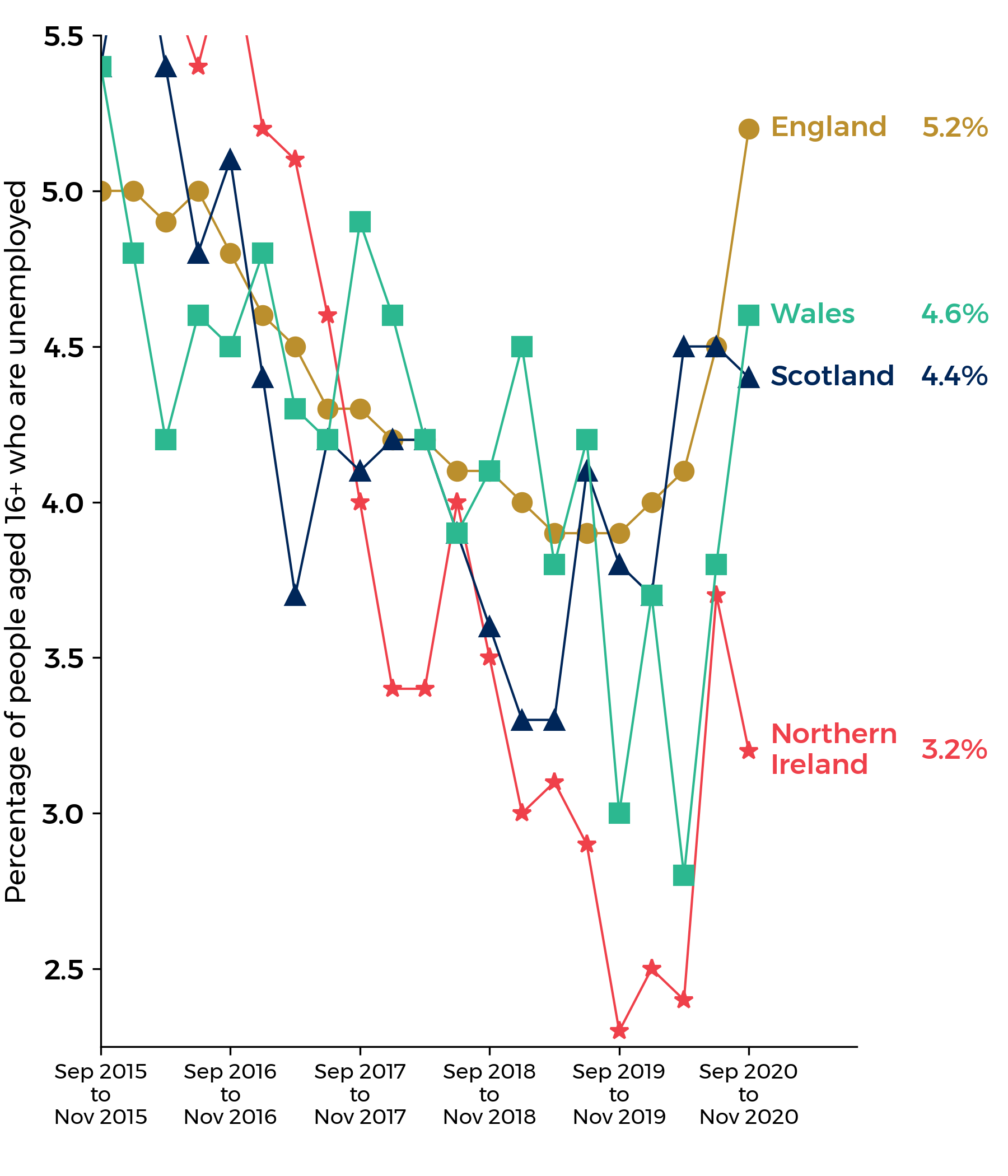 line graph of unemployment rates for Wales, England, Scotland and Northern Ireland
